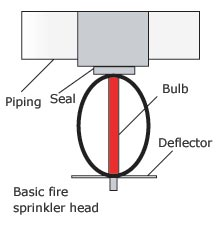 All Fire Alarms - Fire sprinkler systems